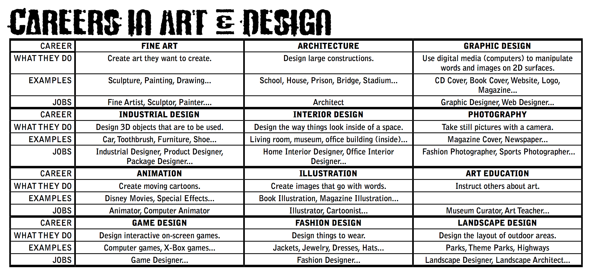 careers career related jobs arts studio options brief example resources resource visual level department